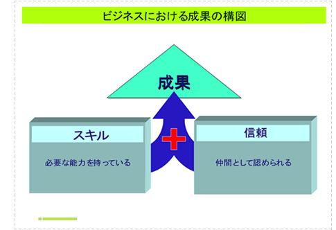ビジネスにおける成果の構図 スキル+信頼=成果