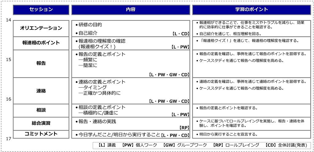 報連相プログラム