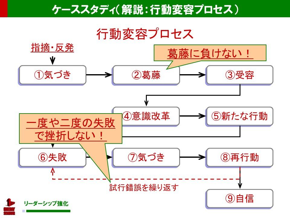 行動変容プロセス