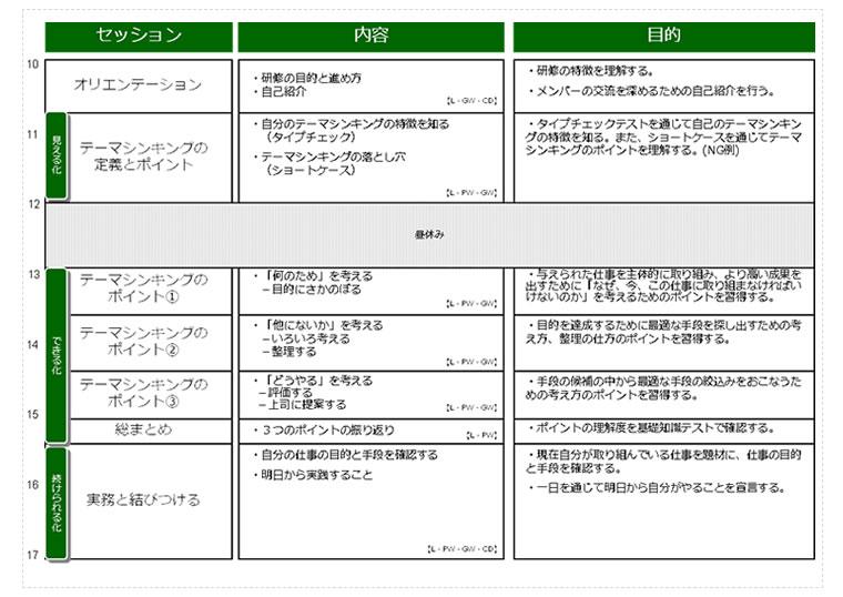 テーマシンキング本プログラム