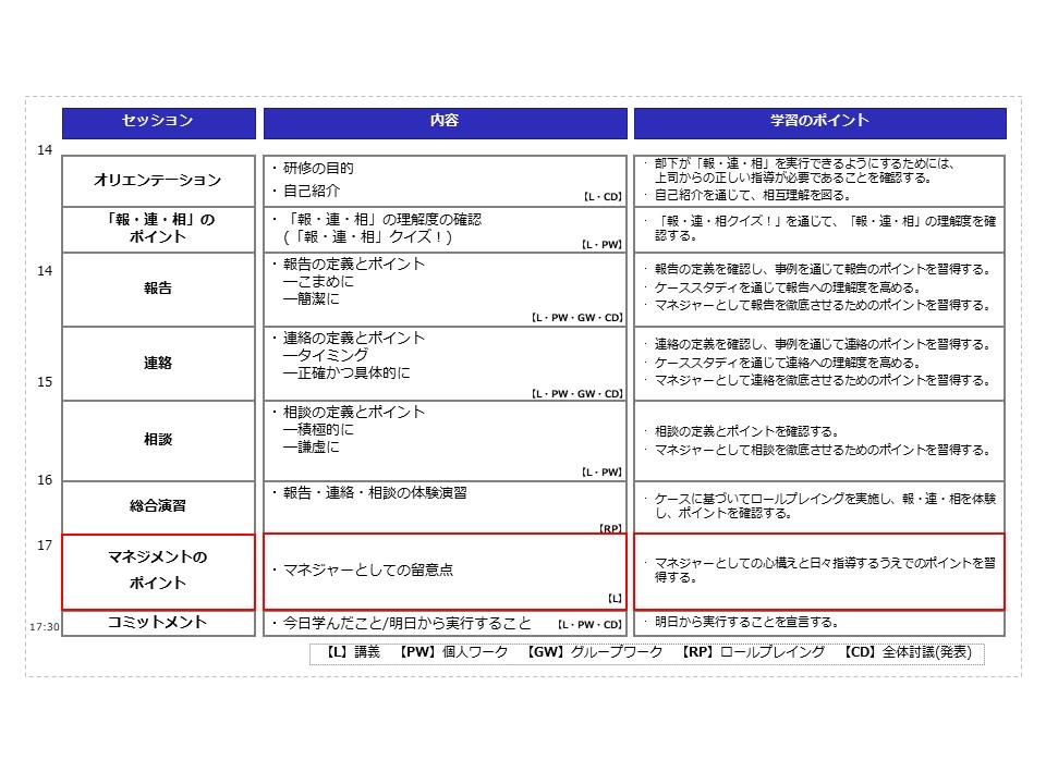 報連相マネジメント研修 プログラム