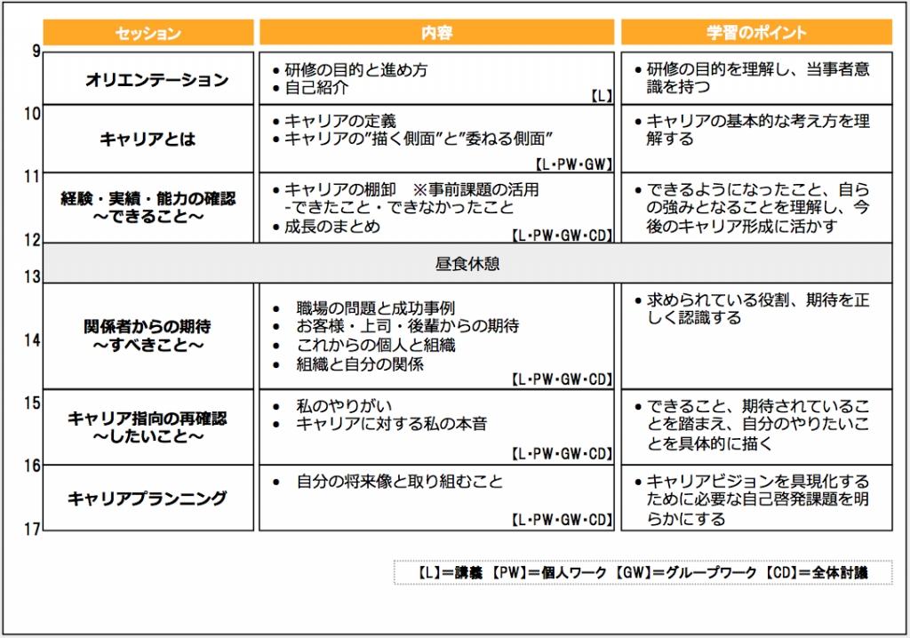 プログラム例(新入社員向け)