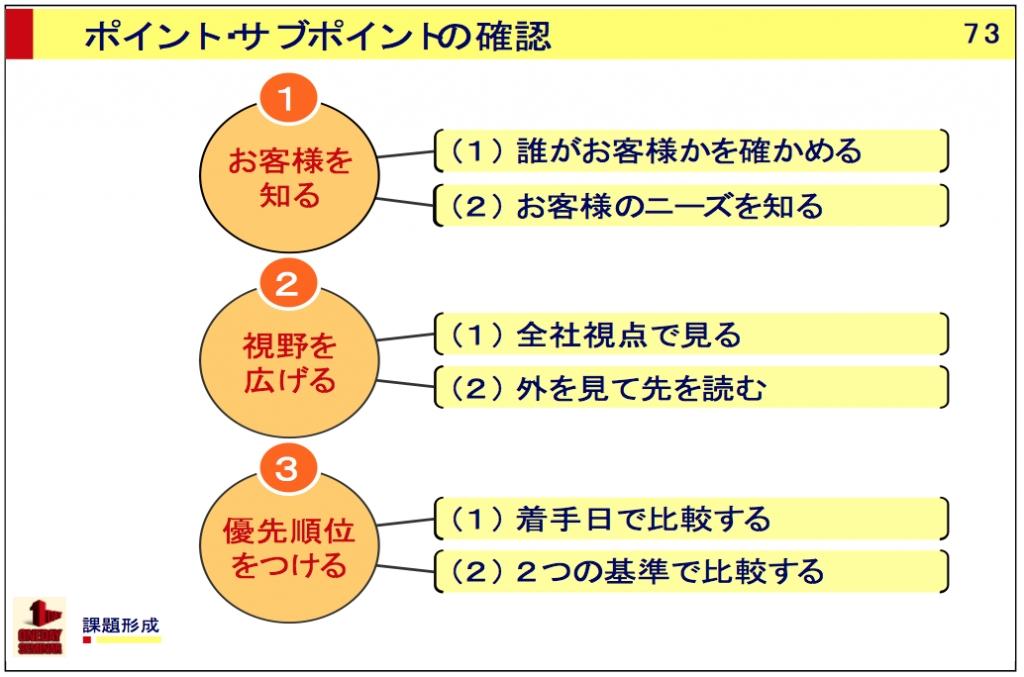 課題形成をマスターするための3つのポイント